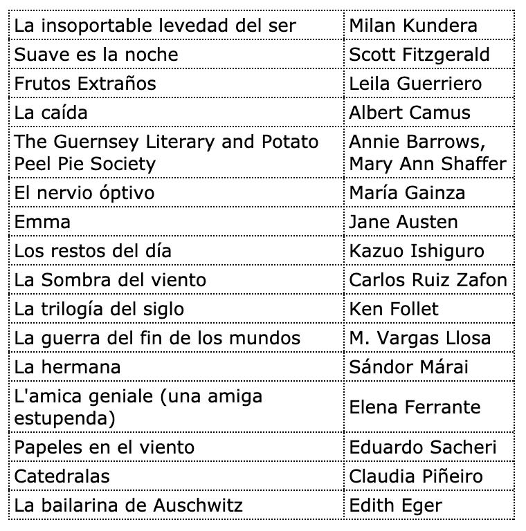 Guía del ocio. Libros.